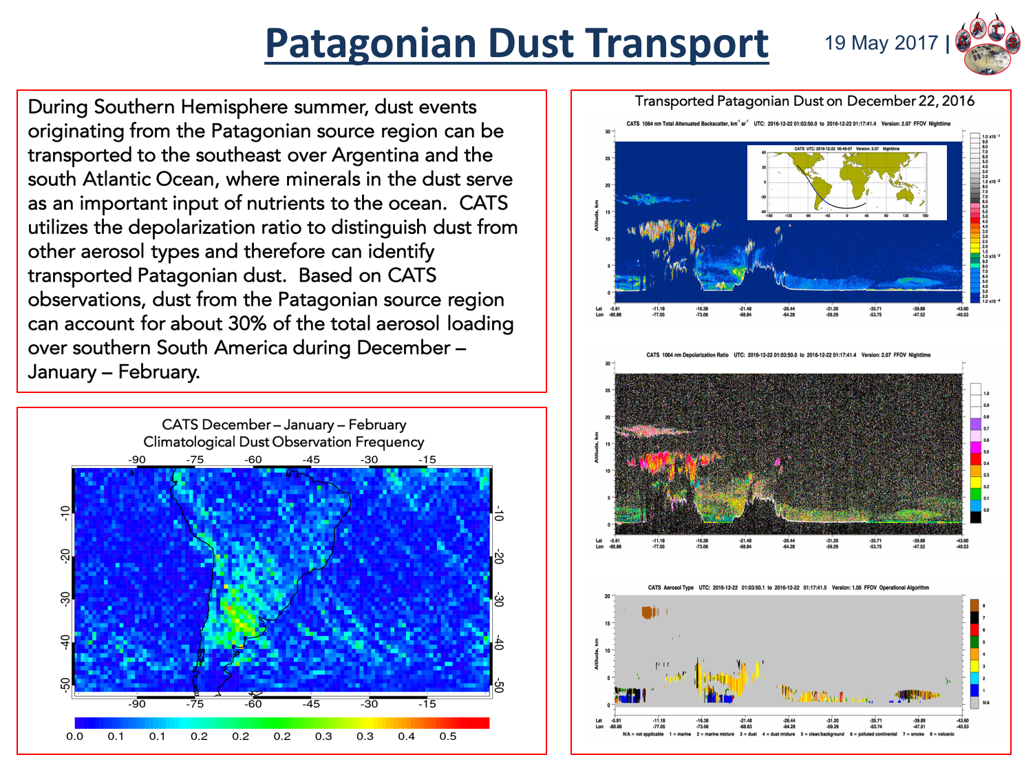 Patagonian Dust
