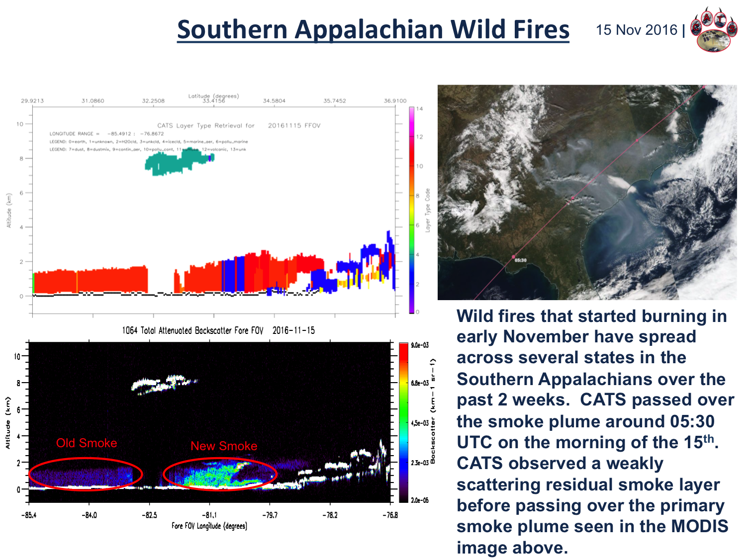 Southeast US Fires